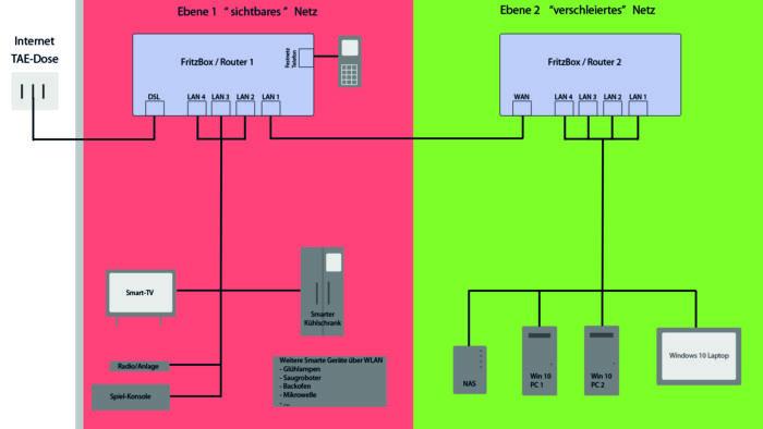 router kaskade skizze